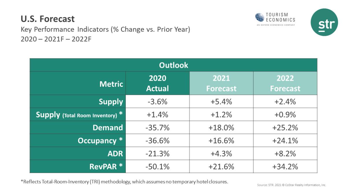 STR Tourism Economics Travel Forecast