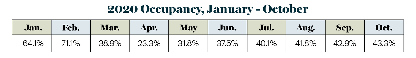 2020 Occupancy, January - October, STR