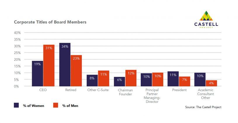 Castell Project Public Board Diversity — Corporate Titles of Board Members