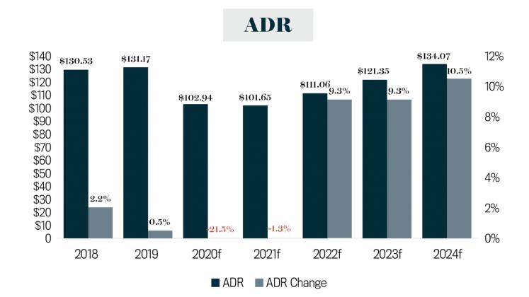 Market Report ADR
