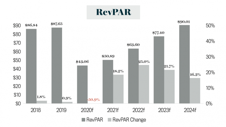 Market Report RevPAR