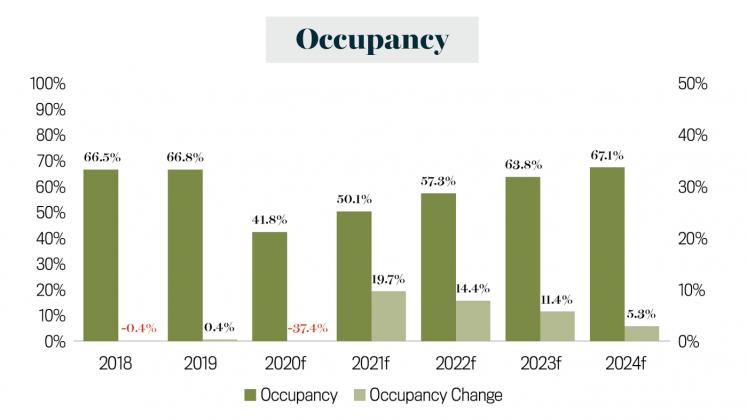 Market Report Occupancy