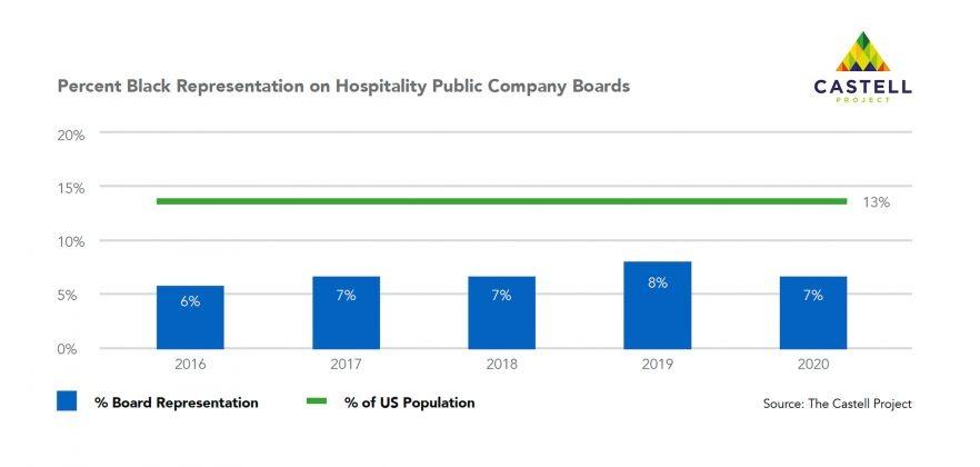 Castell Project Public Board Diversity - Percent Black Representation