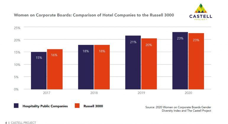 Castell Project Public Board Diversity — Women on Corporate Boards (Hotel Companies vs. Russell 3000)