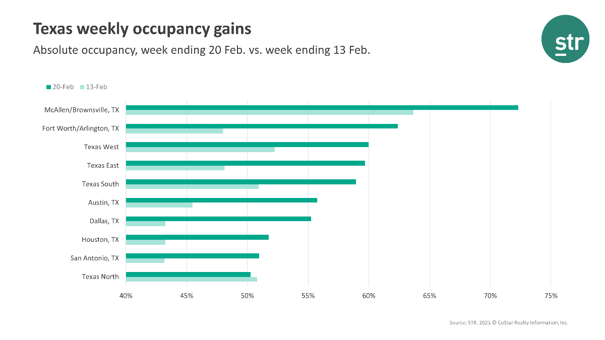 Texas Weekly Occupancy Gains - STR February 2021