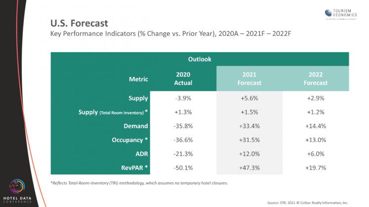 STR & TE 2021 U.S. Hotel Performance Forecast — as of August 12, 2021